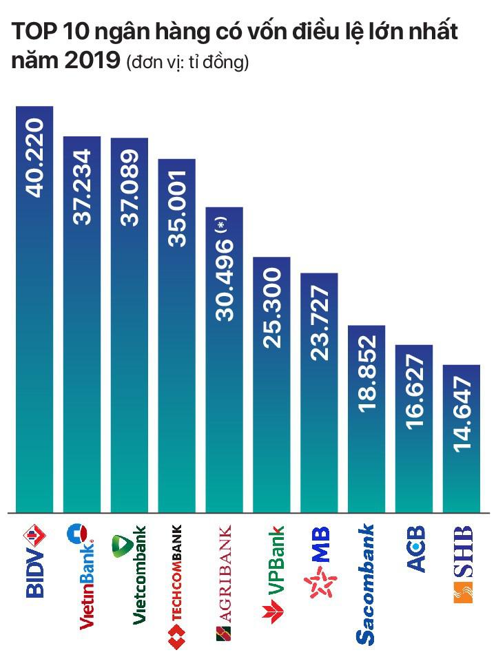 TOP 10 ngân hàng có vốn điều lệ cao nhất năm 2019 - Ảnh 1.