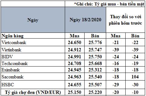 Tỷ giá đồng Euro hôm nay 18/2: Giá Euro trong nước có xu hướng giảm - Ảnh 2.