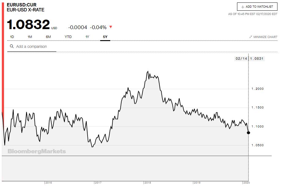 Tỷ giá đồng Euro hôm nay 18/2: Giá Euro trong nước có xu hướng giảm - Ảnh 3.