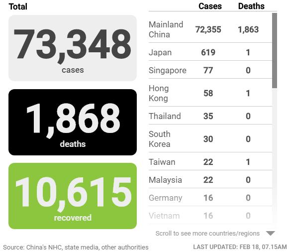 Cập nhật tình hình dịch virus corona (covid-19) ngày 18/2: Trung Quốc thêm hơn 1.900 người nhiễm mới, số ca tử vong tiếp tục giảm - Ảnh 2.