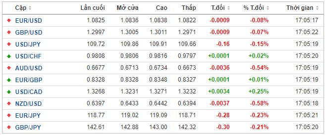 Thị trường ngoại hối hôm nay 18/2: Nhà đầu tư ngại rủi ro, đồng USD và bảng Anh dắt tay nhau tăng điểm - Ảnh 1.