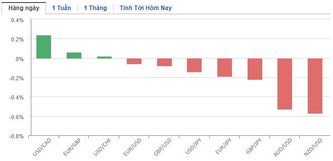 Thị trường ngoại hối hôm nay 18/2: Nhà đầu tư ngại rủi ro, đồng USD và bảng Anh dắt tay nhau tăng điểm - Ảnh 2.