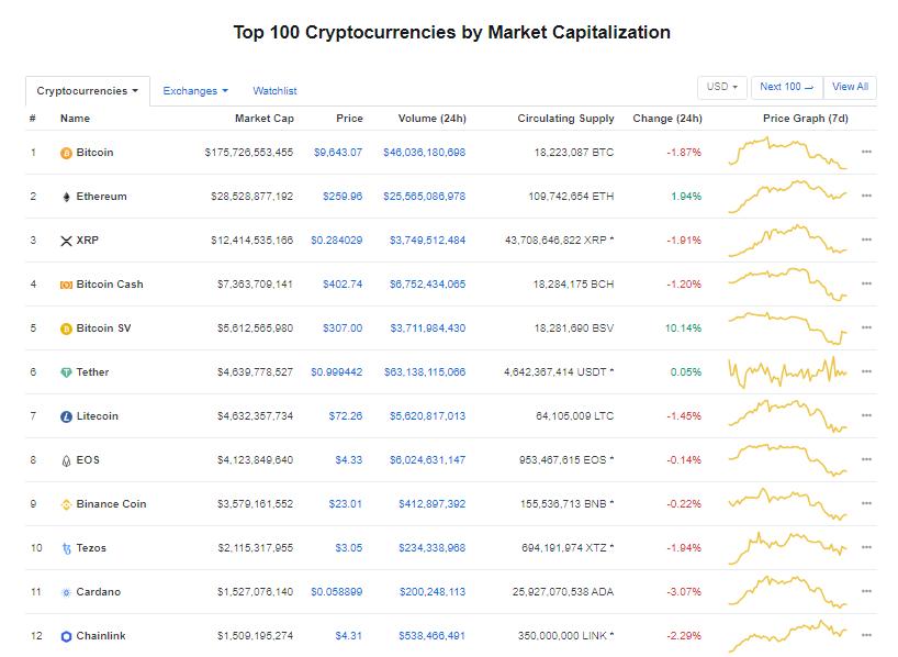 Nhóm 10 đồng tiền kĩ thuật số hàng đầu theo giá trị thị trường hôm nay (18/2) (nguồn: CoinMarketCap)