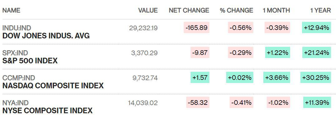Dow Jones sụt giảm phiên thứ ba liên tiếp giữa lo ngại dịch covid-19 gây hại cho doanh nghiệp - Ảnh 2.