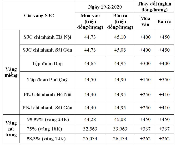 Giá vàng hôm nay 19/2: SJC tăng vọt gần nửa triệu đồng, vượt qua mốc kỉ lục 45 triệu đồng/lượng - Ảnh 1.