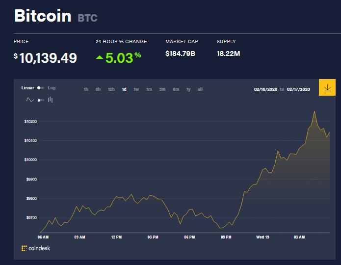 Chỉ số giá bitcoin hôm nay (19/2) (nguồn: CoinDesk)