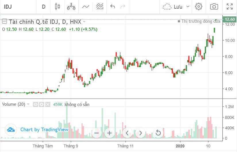 Cổ phiếu IDJ tăng phi mã, Chủ tịch HĐQT muốn bán toàn bộ cổ phần nắm giữ
