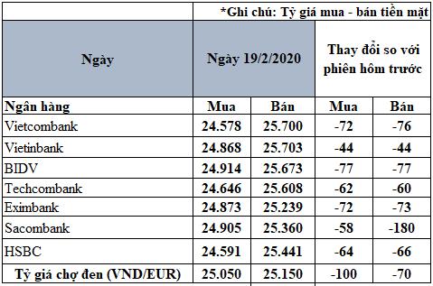Tỷ giá đồng Euro hôm nay 19/2: Giá Euro chợ đen giảm 100 đồng/EUR - Ảnh 2.