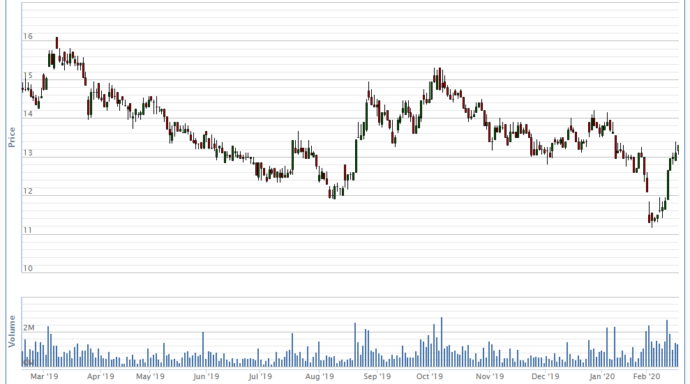 Tăng liên tục trong tháng 2, DIC Corp muốn mua 15 triệu cổ phiếu quĩ - Ảnh 1.