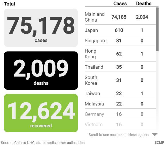 Cập nhật tình hình dịch virus corona (covid-19) ngày 19/2: Số người tử vong tại Trung Quốc vượt 2.000 - Ảnh 2.