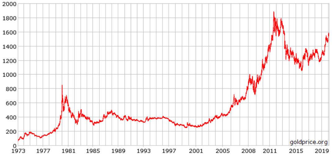 Giá vàng thế giới với những lần lập đỉnh quan trọng  - Ảnh 1.