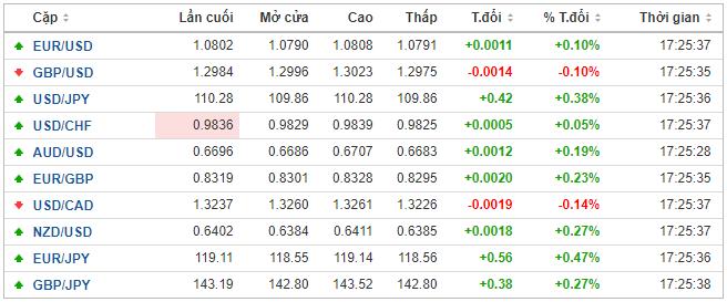Thị trường ngoại hối hôm nay 19/2: Sức mạnh áp đảo của đồng USD - Ảnh 1.