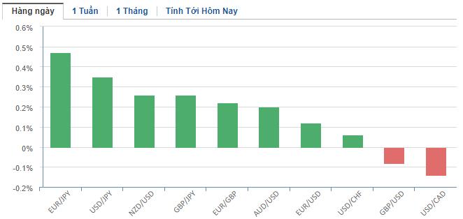 Thị trường ngoại hối hôm nay 19/2: Sức mạnh áp đảo của đồng USD - Ảnh 2.