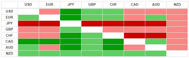 Thị trường ngoại hối hôm nay 19/2: Sức mạnh áp đảo của đồng USD - Ảnh 3.