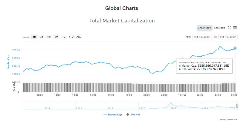 Tổng giá trị thị trường và khối lượng giao dịch tiền kĩ thuật số hôm nay (19/2) (nguồn: CoinMarketCap)