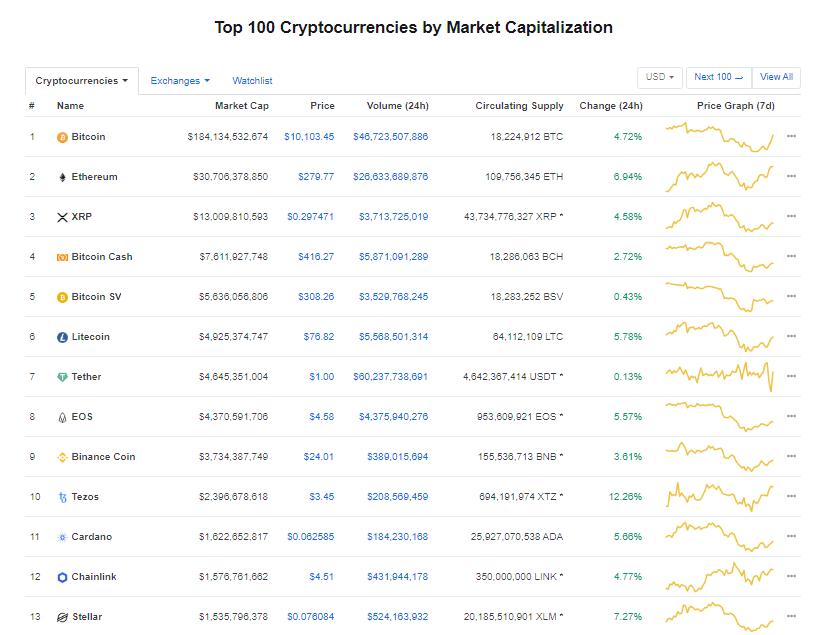 Nhóm 10 đồng tiền kĩ thuật số hàng đầu theo giá trị thị trường hôm nay (19/2) (nguồn: CoinMarketCap)