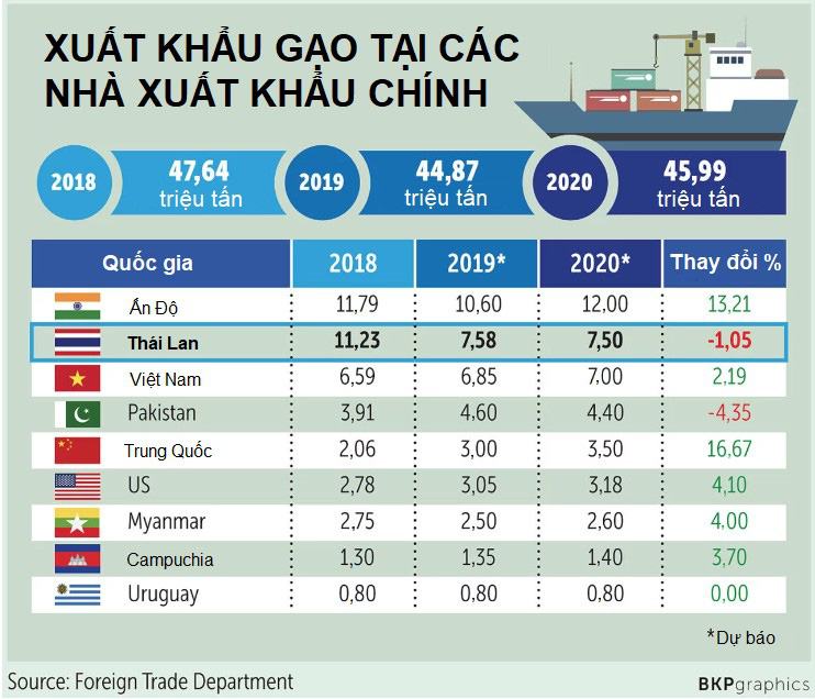 Thái Lan có thể rớt xuống vị trí thứ ba về xuất khẩu gạo trong năm 2020 - Ảnh 1.