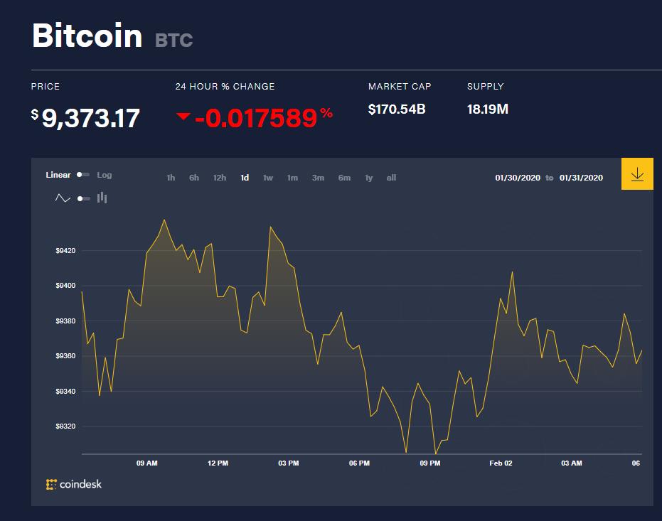 Chỉ số giá bitcoin hôm nay (2/2) (nguồn: CoinDesk)