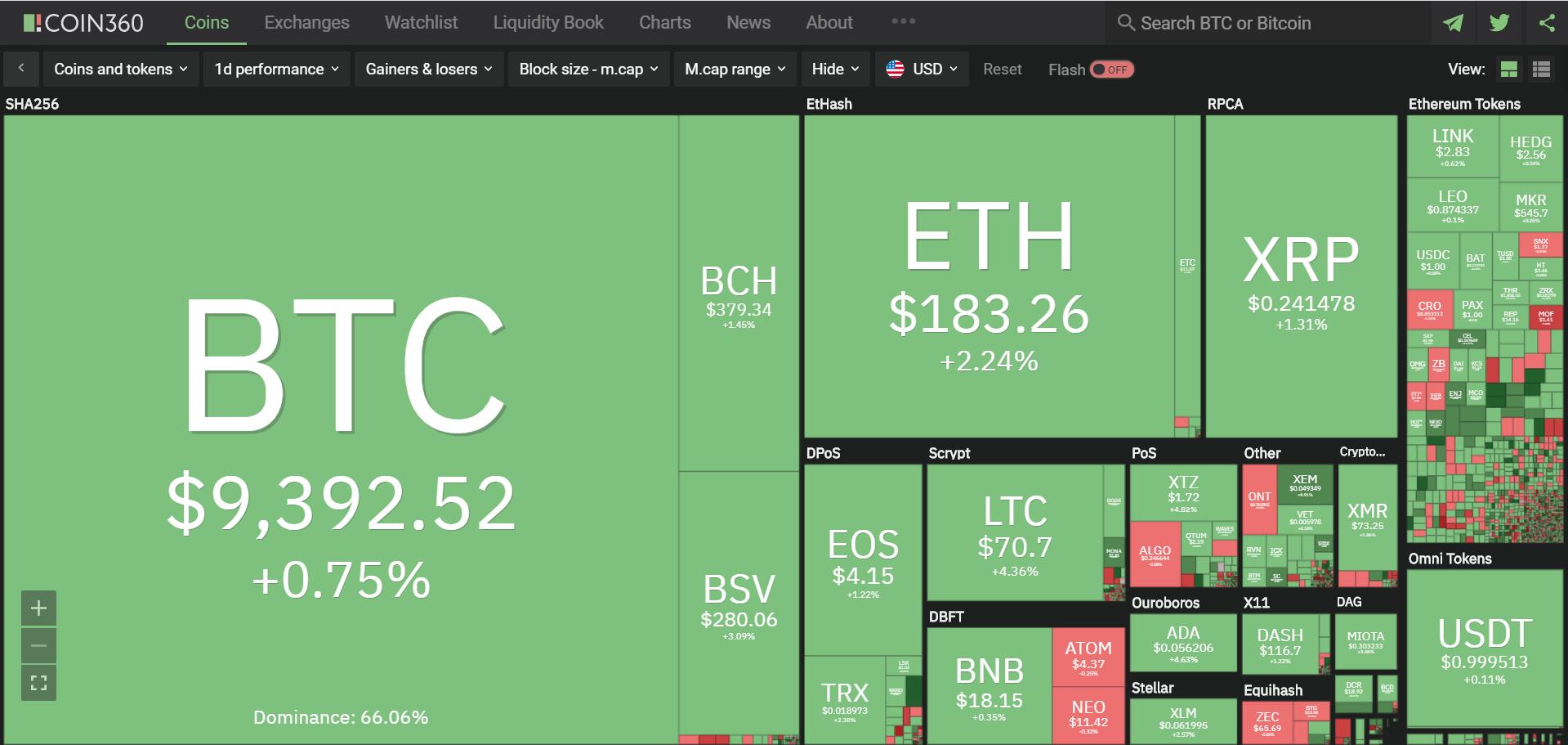 Toàn cảnh thị trường tiền kĩ thuật số hôm nay (2/2) (Nguồn: Coin360.com)