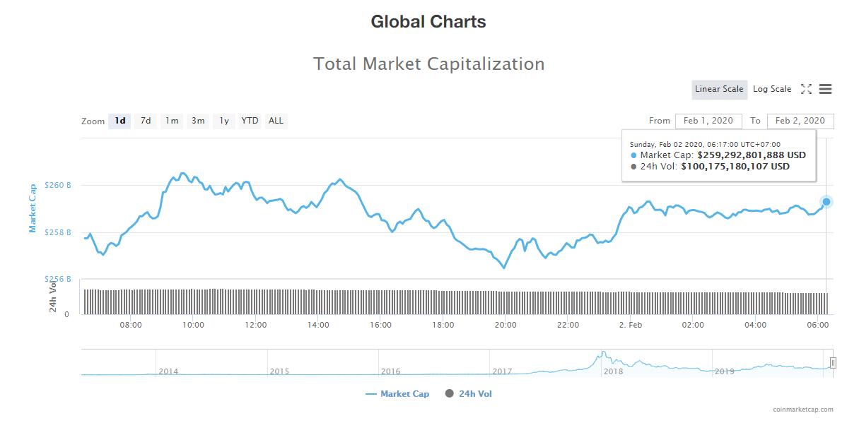 Tổng giá trị thị trường và khối lượng giao dịch tiền kĩ thuật số hôm nay (2/2) (nguồn: CoinMarketCap)