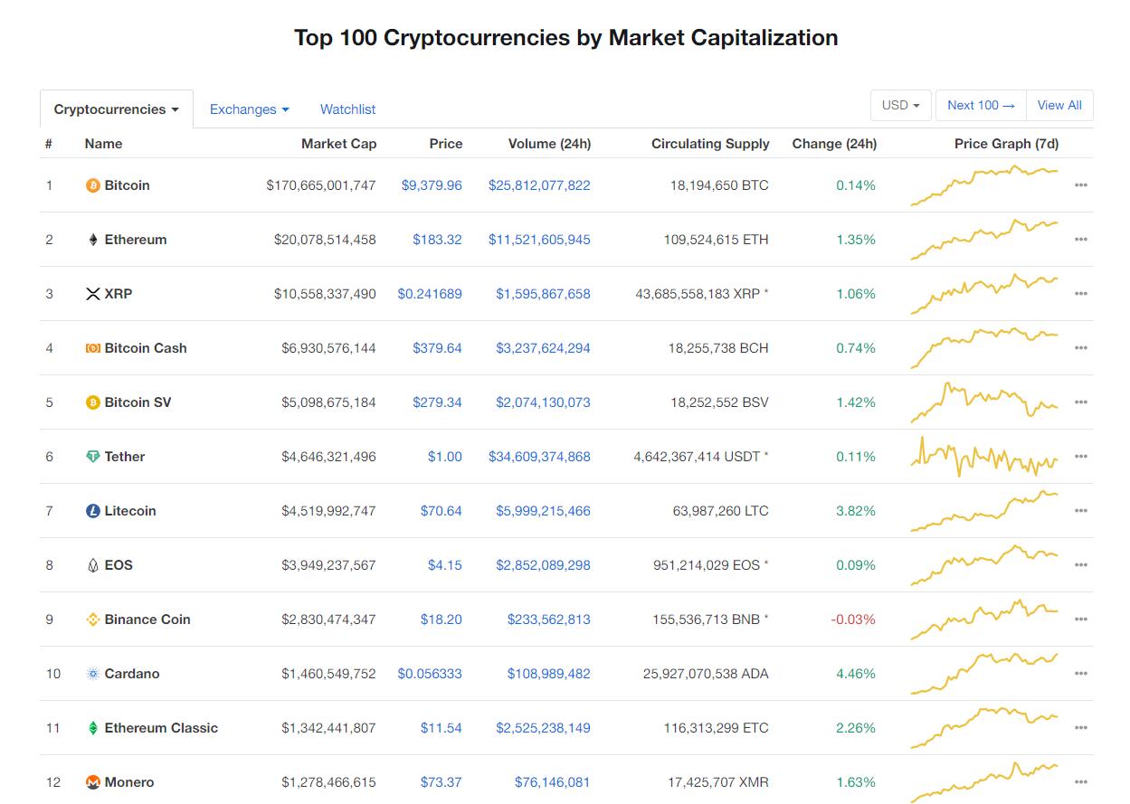 Nhóm 10 đồng tiền kĩ thuật số hàng đầu theo giá trị thị trường hôm nay (2/2) (nguồn: CoinMarketCap)