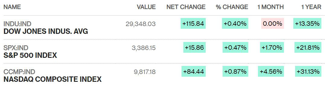 Dow Jones tăng hơn 100 điểm sau chuỗi 4 phiên giảm, chứng khoán Mỹ lập đỉnh mới khi dịch covid-19 chuyển biến khả quan - Ảnh 1.