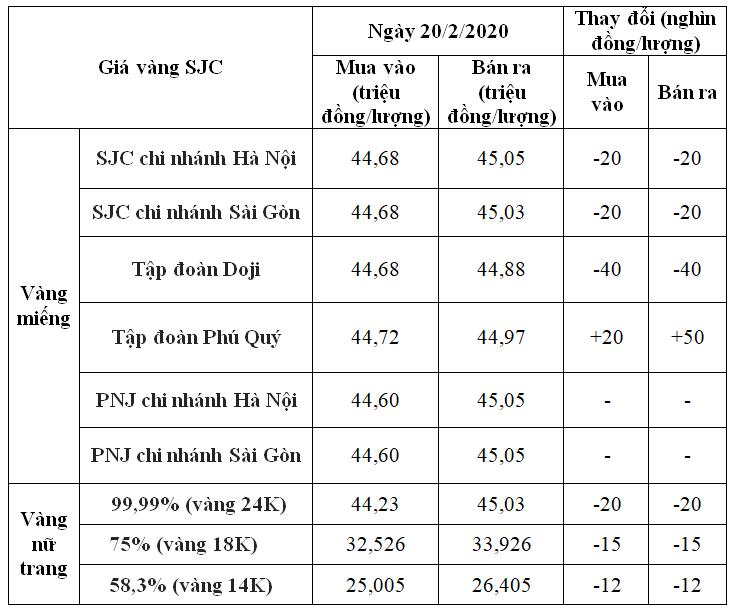 Giá vàng hôm nay 20/2: SJC dừng đà tăng vọt, duy trì ngưỡng 45 triệu đồng/lượng - Ảnh 1.