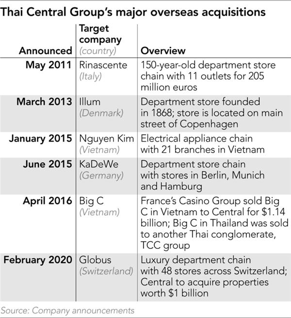 Chủ sở hữu Nguyễn Kim và Big C muốn gia tăng thị phần tại Việt Nam và Đông Nam Á sau đợt IPO kỉ lục - Ảnh 3.