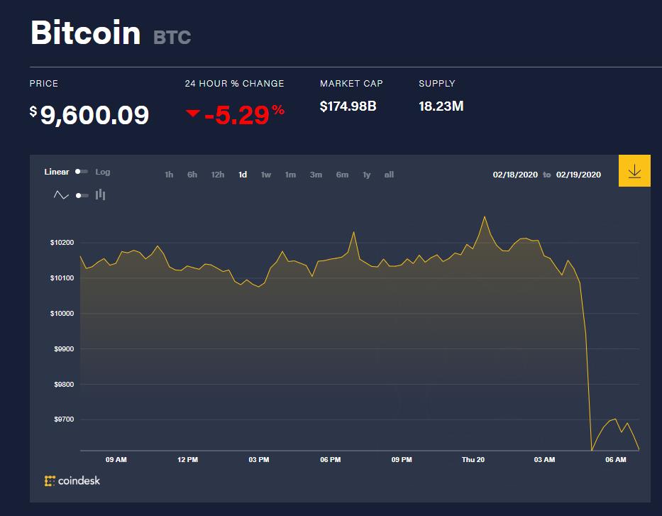 Chỉ số giá bitcoin hôm nay (20/2) (nguồn: CoinDesk)