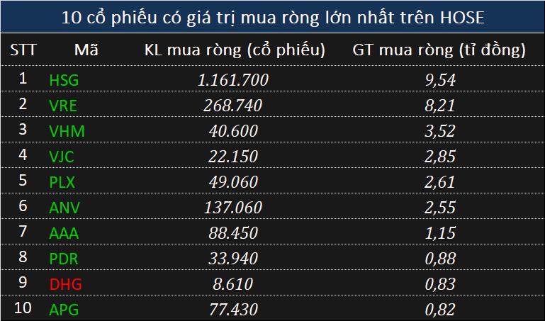 Khối ngoại bán ròng 275 tỉ đồng cổ phiếu toàn thị trường, xả gần trăm tỉ mã CTG - Ảnh 2.