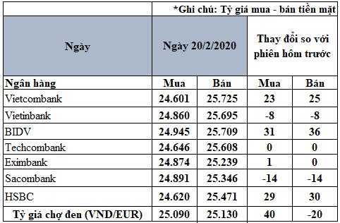 Tỷ giá đồng Euro hôm nay 20/2: Giá Euro trong nước biến động trái chiều - Ảnh 2.