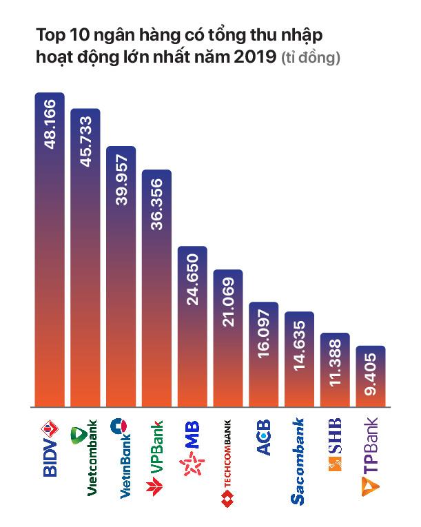 TOP 10 ngân hàng có tổng thu nhập lớn nhất năm 2019 - Ảnh 3.