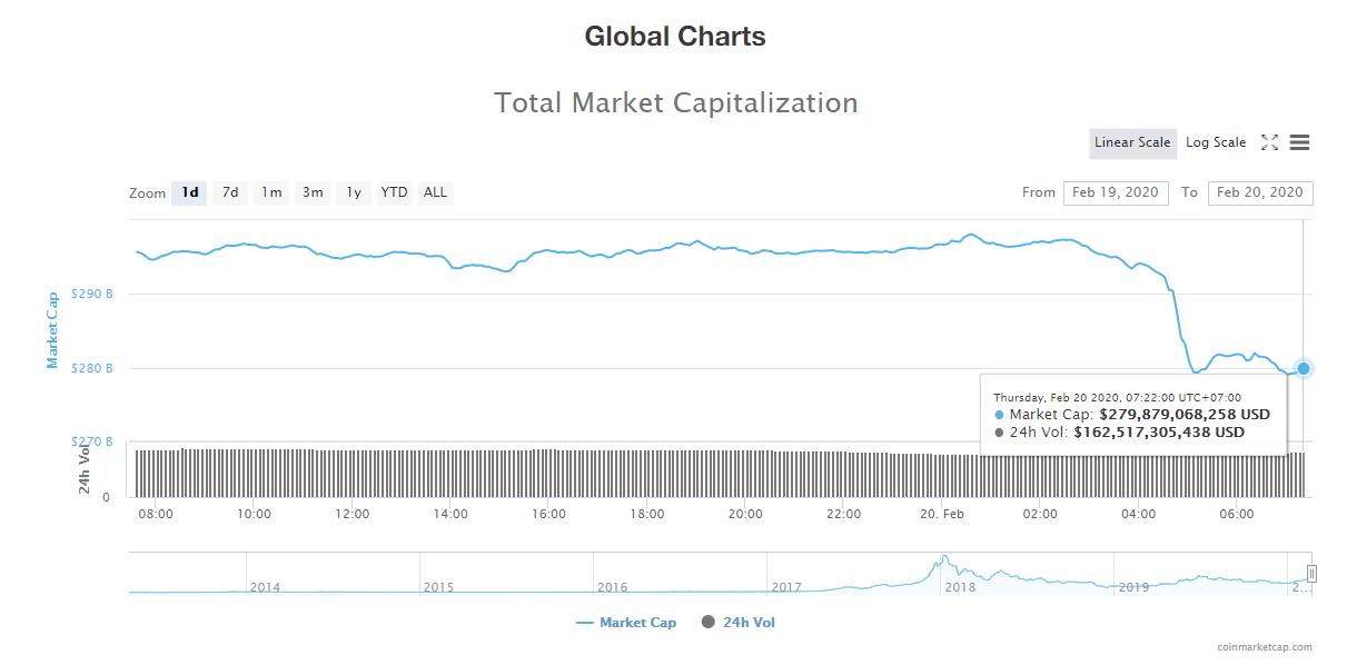 Tổng giá trị thị trường và khối lượng giao dịch tiền kĩ thuật số hôm nay (20/2) (nguồn: CoinMarketCap)