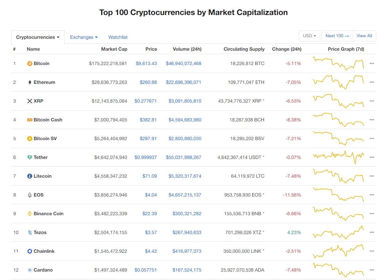 Nhóm 10 đồng tiền kĩ thuật số hàng đầu theo giá trị thị trường hôm nay (20/2) (nguồn: CoinMarketCap)