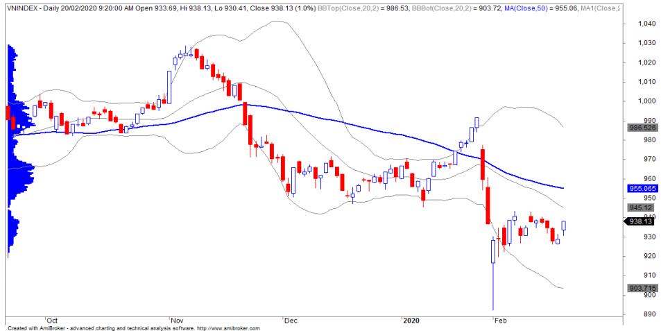 Nhận định thị trường chứng khoán ngày 21/2: Tiếp tục hướng đến thử thách vùng kháng cự 940 - 943 điểm - Ảnh 1.