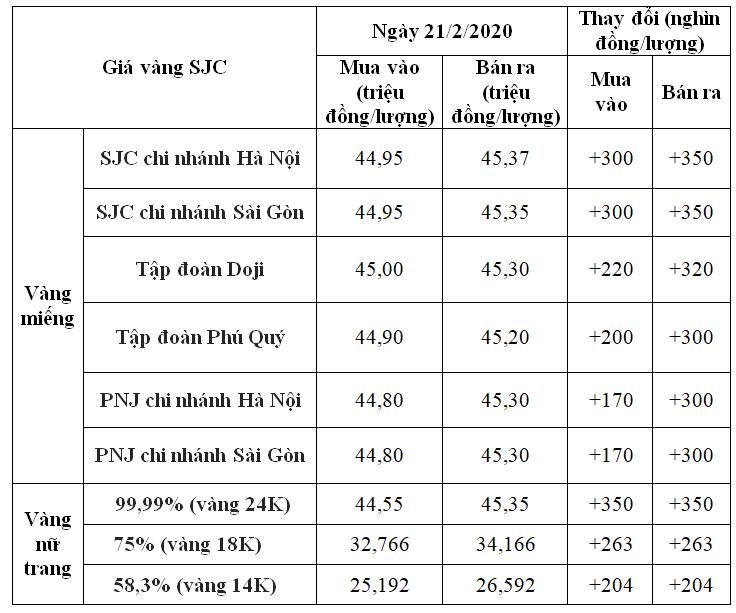 Giá vàng hôm nay 21/2: SJC bật tăng 350.000 đồng/lượng, tiến đến mốc kỉ lục 46 triệu đồng - Ảnh 1.