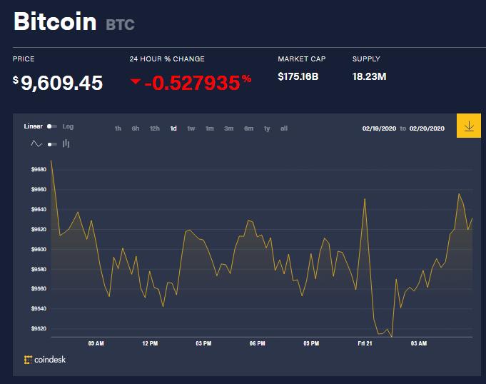 Chỉ số giá bitcoin hôm nay (21/2) (nguồn: CoinDesk)