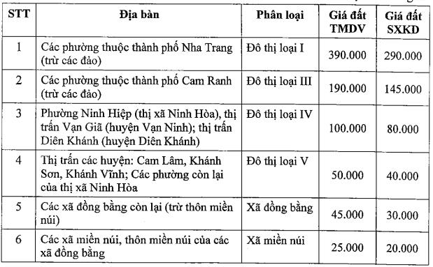 Bảng giá đất giai đoạn 2020-2024 tại Khánh Hòa: Giá đất ở cao nhất 27 triệu đồng/m2 - Ảnh 2.