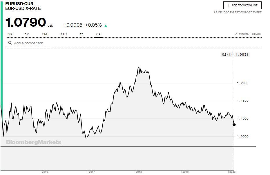 Tỷ giá đồng Euro hôm nay 21/2: Giá Euro trong nước đồng loạt giảm - Ảnh 3.