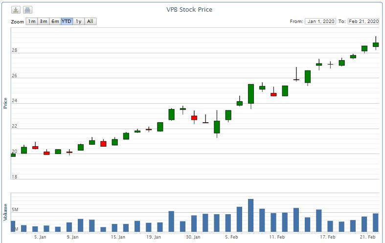 Một quĩ đầu tư nước ngoài xác nhận mua vào 7,3 triệu cổ phiếu VPB, chính thức trở thành cổ đông lớn tại VPBank - Ảnh 2.