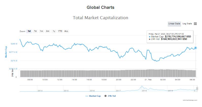 Tổng giá trị thị trường và khối lượng giao dịch tiền kĩ thuật số hôm nay (21/2) (nguồn: CoinMarketCap)