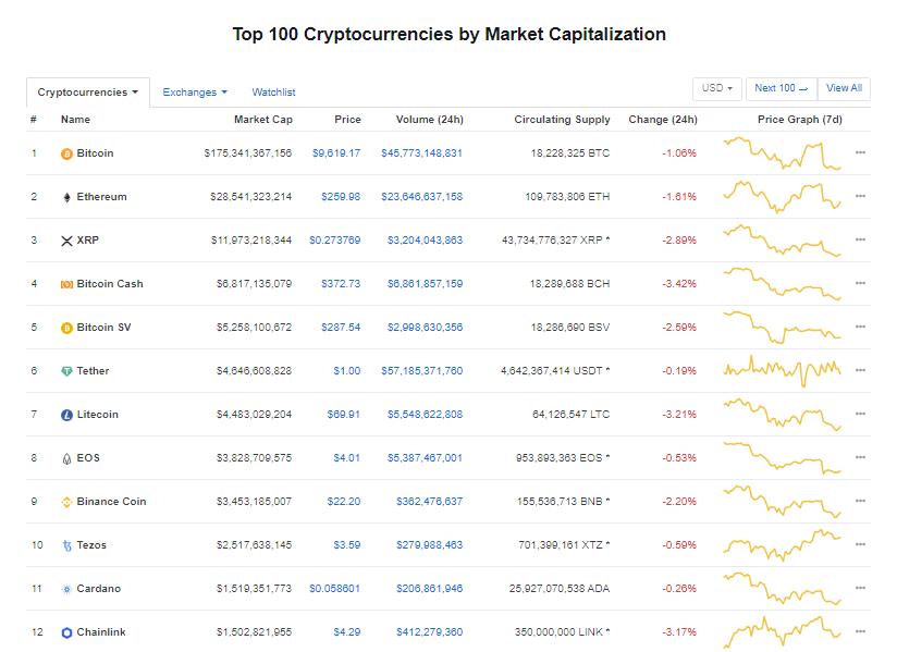 Nhóm 10 đồng tiền kĩ thuật số hàng đầu theo giá trị thị trường hôm nay (21/2) (nguồn: CoinMarketCap)