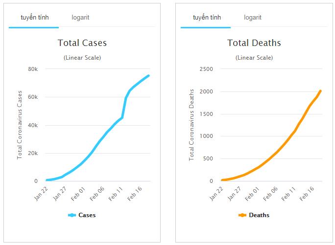 Cập nhật tình hình dịch virus corona (covid-19) ngày 21/2: Trung Quốc thêm 122 người chết, số ca nhiễm mới tăng nhẹ - Ảnh 2.
