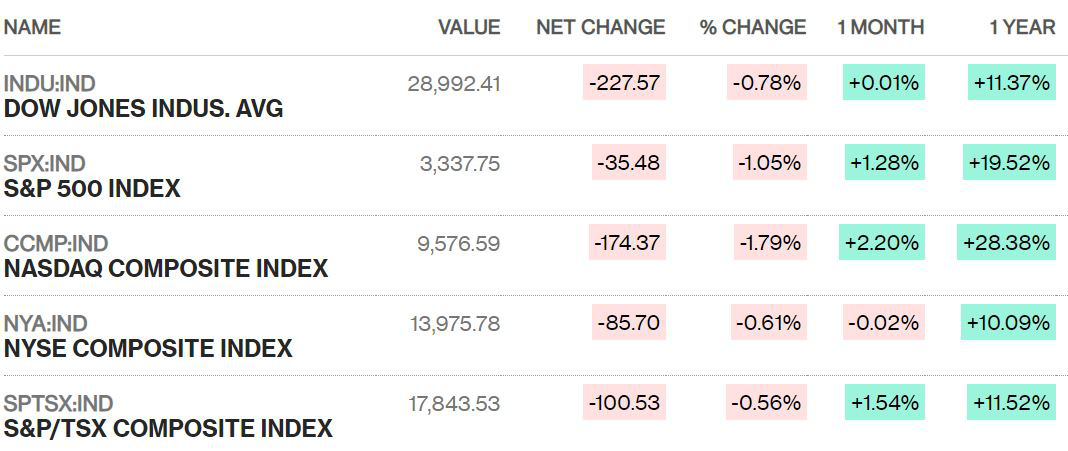 Chứng khoán Mỹ giảm sâu, Dow Jones mất mốc 29.000 điểm khi dịch covid-19 lan rộng