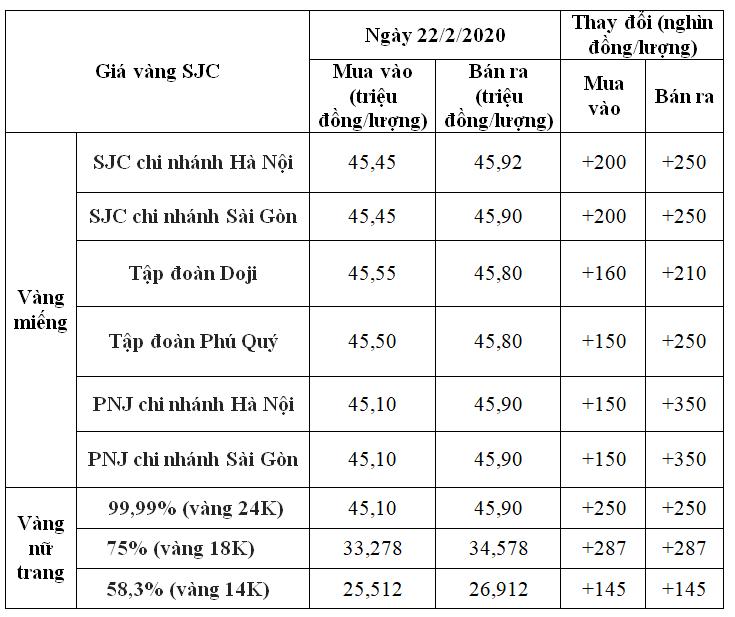 Giá vàng hôm nay 22/2: SJC tăng thêm 350.000 đồng/lượng, chuẩn bị chạm mốc kỉ lục 46 triệu đồng - Ảnh 1.