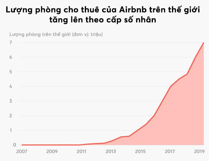 5 biểu đồ cho thấy sự phát triển thần kì của Airbnb, nhiều chuỗi khách sạn lớn cũng phải e dè - Ảnh 1.