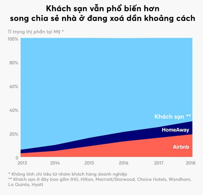 5 biểu đồ cho thấy sự phát triển thần kì của Airbnb, nhiều chuỗi khách sạn lớn cũng phải e dè - Ảnh 3.
