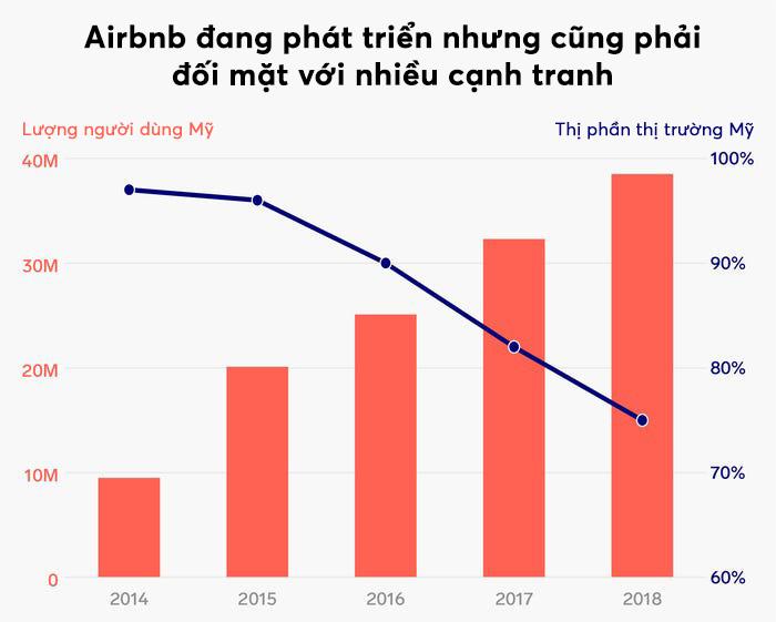 5 biểu đồ cho thấy sự phát triển thần kì của Airbnb, nhiều chuỗi khách sạn lớn cũng phải e dè - Ảnh 4.