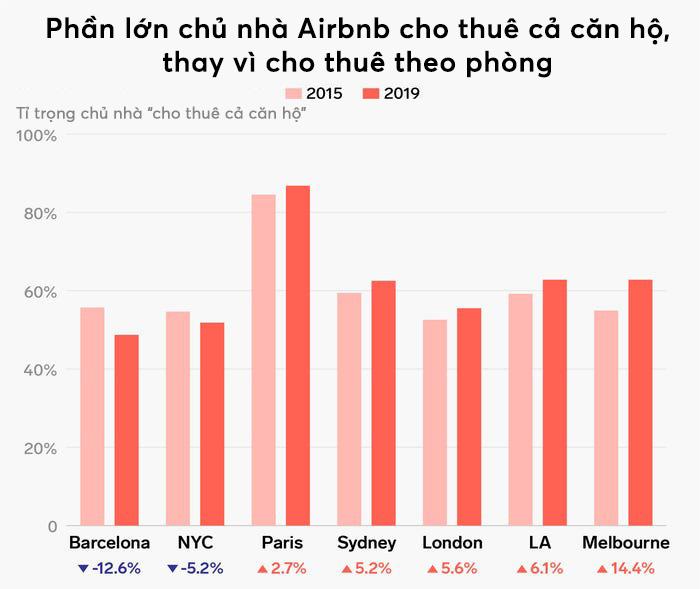 5 biểu đồ cho thấy sự phát triển thần kì của Airbnb, nhiều chuỗi khách sạn lớn cũng phải e dè - Ảnh 5.