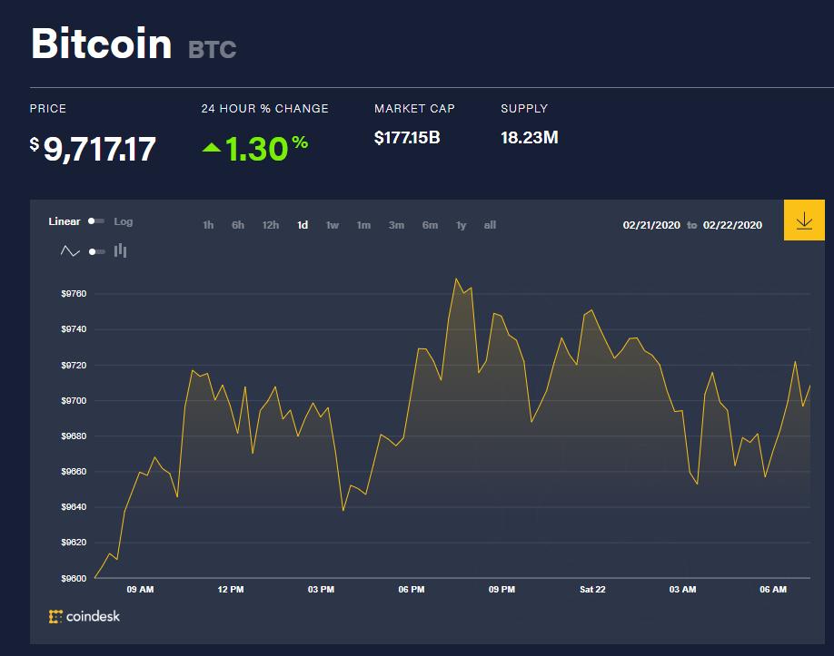 Chỉ số giá bitcoin hôm nay (22/2) (nguồn: CoinDesk)